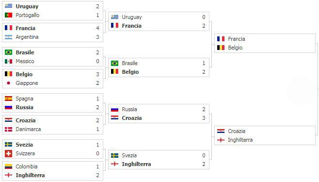 tabellone semifinali mondiali 2018