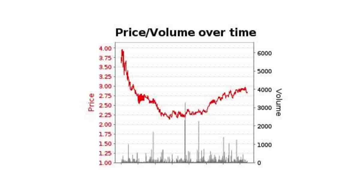 juventus-roma dropping odds
